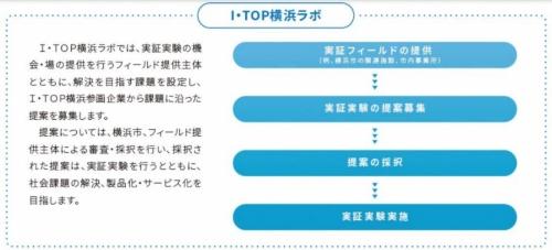 I・TOP横浜ラボの流れ(資料:横浜市)