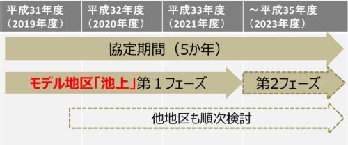 大田区と東京急行電鉄の基本提携に関する今後のスケジュール(資料:大田区、東京急行電鉄)