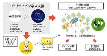 世田谷区とMellowの連携協定の概要(出所:Mellow)
