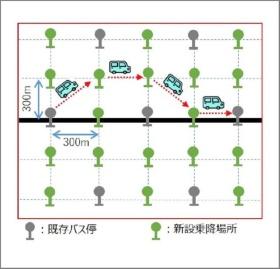 300mメッシュごとになるよう乗降場所を新たに設置。定時運行や定まった運行ルートではなく、乗客が指定した日時や乗降場所間を運行する(資料:大阪メトロ)