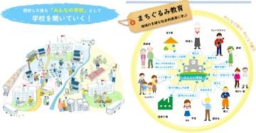 「生野区西部地域の学校跡地を核としたまちづくり構想」で示された活用コンセプト(資料:大阪市生野区)