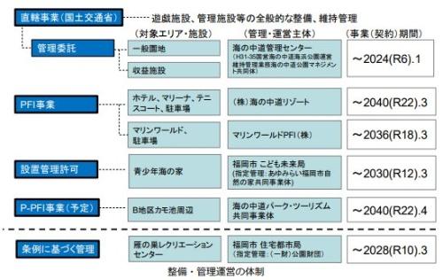 公園の整備・管理運営の体制(資料:国土交通省九州地方整備局)