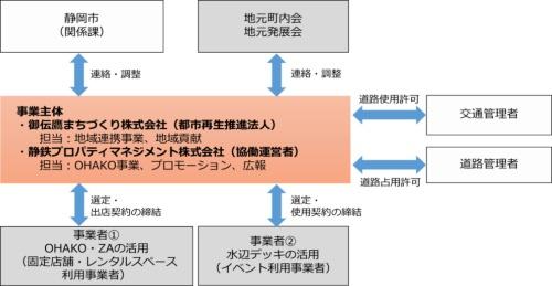 事業スキーム(出所:御伝鷹まちづくり、静鉄プロパティマネジメント)