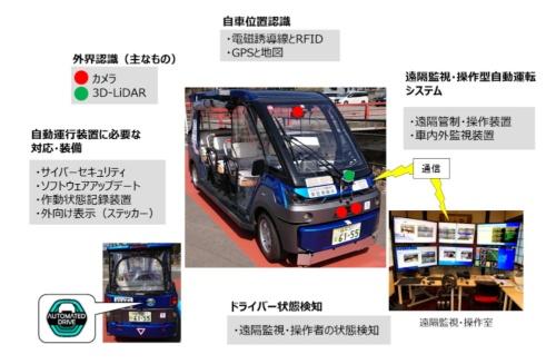 自動運行装置の主な構成(出所:経済産業省)