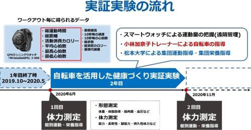 実証実験の流れ(資料:松本大学成果報告より)