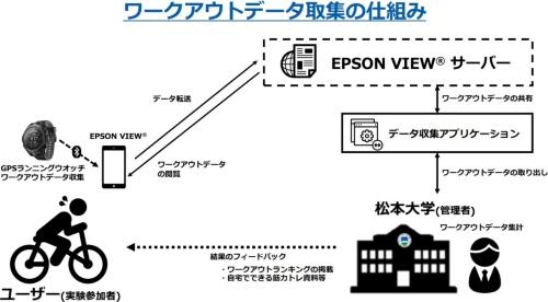 ワークアウトデータ取集の仕組み(資料:松本大学成果報告より)