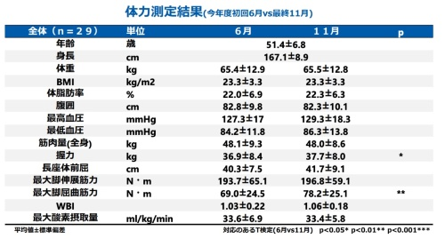 体力測定結果 今年度初回6月vs最終11月(資料:松本大学成果報告より)