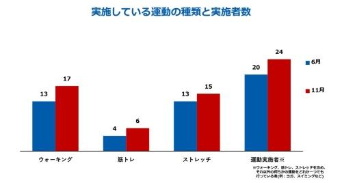 実施している運動の種類と実施者数(資料:松本大学成果報告より)