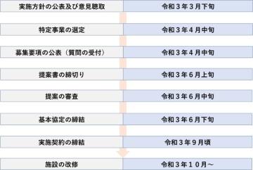 今後のスケジュール(予定)(資料:津山市)