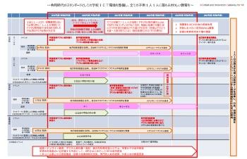 GIGAスクール構想の実現ロードマップ(出所:文部科学省)