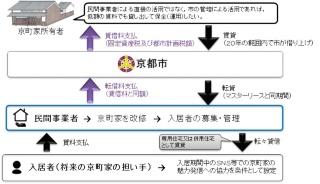 「京町家賃貸モデル事業」のスキーム図(資料:京都市)