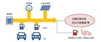 災害などの停電時は他施設に余剰電力を供給できる(出所:鈴与商事)