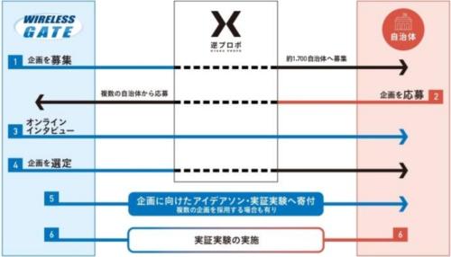 「逆プロポ」による寄付先の自治体選定から実証実験までのプロセス(資料提供:ワイヤレスゲート)