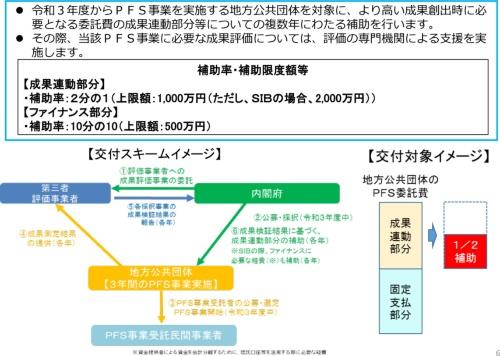 成果連動型民間委託契約方式推進交付金の事業イメージ(資料:内閣府)