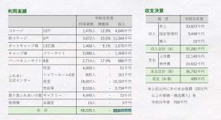 2019年施設利用者実績(資料:姫路市)