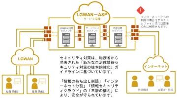 LoGoチャットのネットワーク構成図。LGWAN上のクラウドサービス(ASP)として稼働しており、LGWANとインターネットの両方から利用できる(出所:トラストバンク)