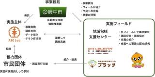 実施体制(資料提供:エーテンラボ)