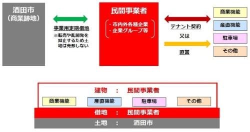 事業スキーム(資料:酒田市)
