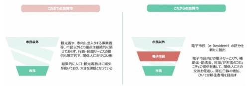 加賀市が抱える課題とe-加賀市民制度における電子市民の位置付け(出所:加賀市)