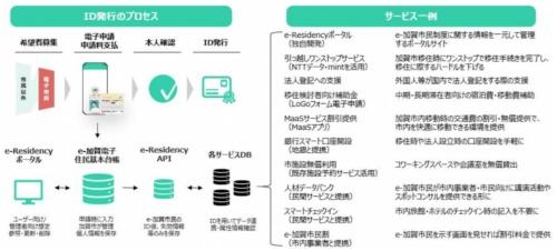 e-加賀市民登録のプロセスと検討中のe-加賀市民向けサービス一覧(出所:加賀市)