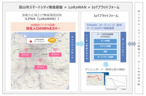 富山市スマートシティ推進基盤のイメージ(資料:富山市)