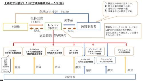 上峰町が目指すLABV方式の事業スキーム図(案)(資料:上峰町)