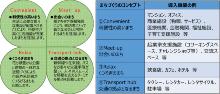開発コンセプトと想定する機能の例(資料:大村市)