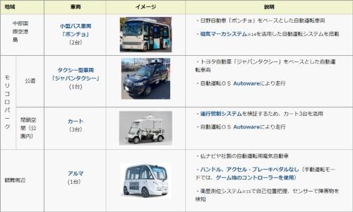 各実験地域で使用する車両(出所:愛知県)