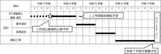 事業スケジュール案(資料:荒尾市)