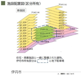 施設配置図(資料:伊丹市)