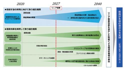 リニアやまなしビジョンの施策展開イメージ。開通時期は2027年より遅れる見通し(出所:山梨県)