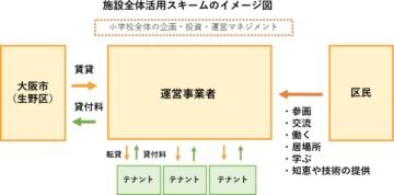 民間活用スキームのイメージ(資料:大阪市生野区)