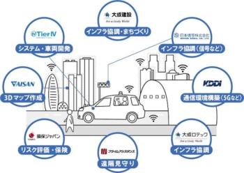大成建設のプロジェクト参加企業と役割分担(出所:大成建設)