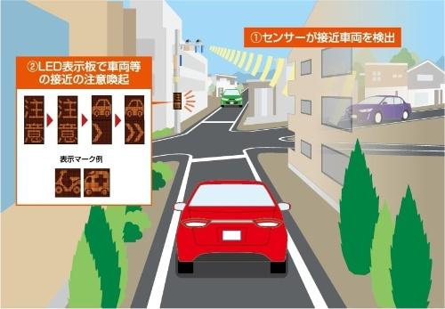インフラ協調型危険回避システムのイメージ(資料提供:トヨタ・モビリティ基金)