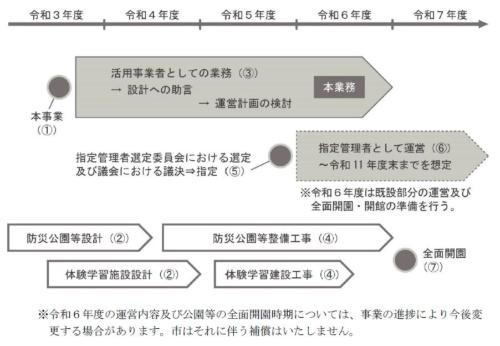 事業の流れ(資料:海南市)