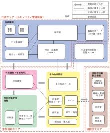 基本計画で示された出張所の機能構成(資料:川崎市)