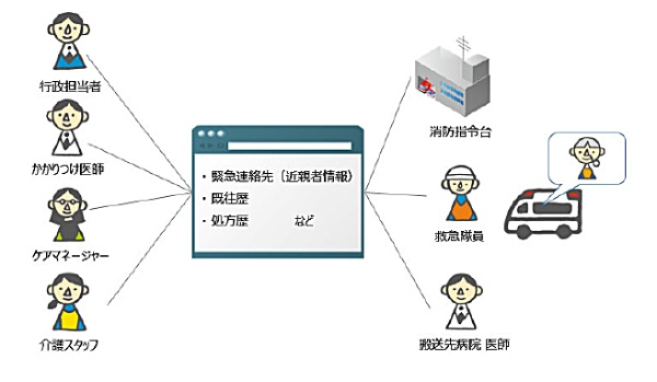 救急情報連携オプションの利用イメージ(出所:IIJ)