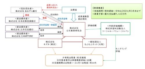 事業スキーム(資料:公文教育研究会)