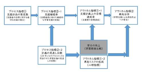 成果指標(資料:公文教育研究会)