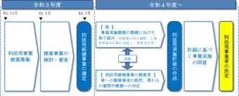 要項(案)で示された事業実施に向けた全体スケジュール(資料:沖縄県)