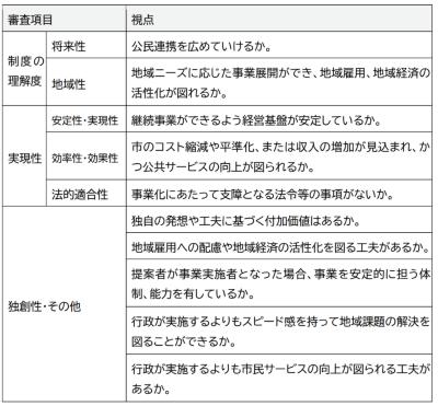審査の着眼点(出所:令和2年土私有財産に関する民間提案制度 実施要項」)