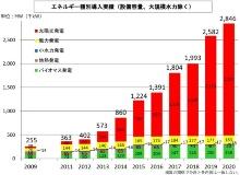 福島県の再生可能エネルギー導入実績