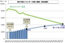 県内エネルギー需要との比較