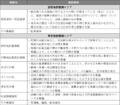 公園施設の概要(今後、一部見直しとなる場合もある)(資料提供:福島県)