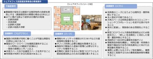 シェアオフィス設置運営事業者の事業要件(資料:奈良市)