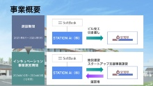 事業スキームの概略(資料:STATION Ai)