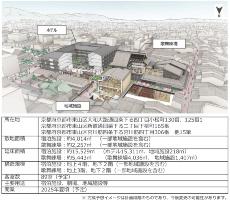 一帯のイメージと施設概要(資料:NTT都市開発)