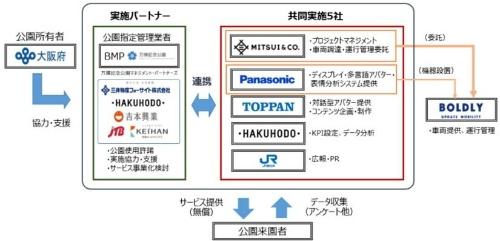 運営スキーム図(資料:パナソニック)