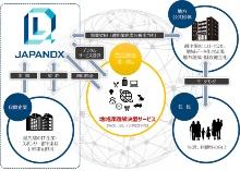 JAPANDXが提唱する「地方公共団体スーパーアプリ構想」のビジネスモデル(出所:エルテス)
