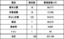 対象施設の内訳(資料:東村山市)